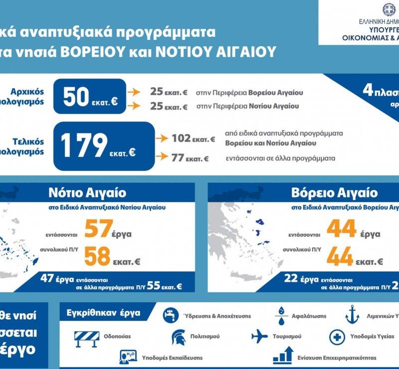 Ερώτηση για την πορεία των έργων του δήμου Ικαρίας  στο Αναπτυξιακό Πρόγραμμα Ειδικού Σκοπού για το Βόρειο Αιγαίο